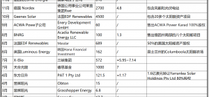 2020年全球海外重大光伏电站资产交易一览这堆怪,PV-Tech