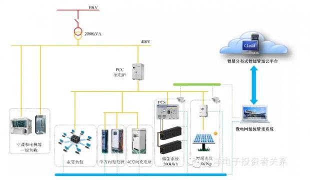 林洋能源·上海国际汽车城微电网示范项目——探索新