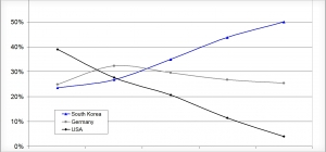 多晶硅进口数量上出现的新增长与上一轮的增长趋势相同,去年十月份中国市场多晶硅的进口量为8680吨,十一月增加至1.3584万吨,涨幅高达56.5%。图片来源:Bernreuter Research