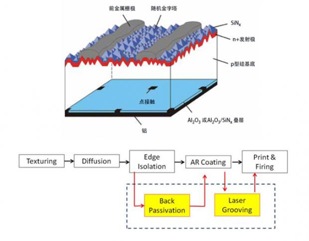 光伏组件选型:单晶,多晶的可靠性与经济性比较分析