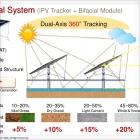 BIG SUN Energy公司推出了最新版双轴iPV 跟踪器人尤,这种跟踪器可用于双面组件或鱼塘传送口、水库和漂浮光伏系统一类的水上项目