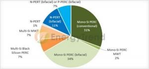 根据台湾市场调研公司EngyTead的分析报告,在2017年领跑者招标项目中,约有67%的中标产品都为P型单晶PERC组件。