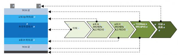 (左)精曜科技hjt太阳能电池膜层结构;