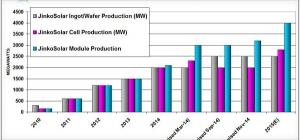 晶科能源表示,其正计划在2015年将组件产能扩大20%至25%。该公司具有全年的产能扩张目标,以满足需求