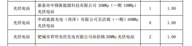 山东物价局核准18个光伏电站将享受1元/千瓦时上网