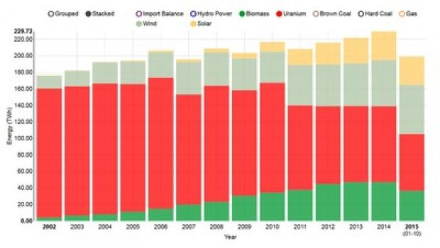 核能对德国能源结构的贡献每年减少