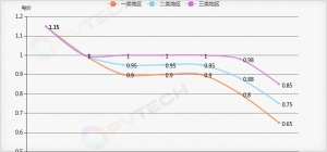 圖一:2011-2017年中國光伏標桿上網電價變化曲線