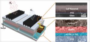 该系统由一个过氧化物太阳能电池组成,连接到由催化剂制成的电极上,将水电解。