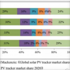 跟踪支架目前格局以外企为主 数据来源:Wood Mackenzie:《Global solar PV tracker market shares and shipment trends,2019》,《