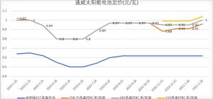 通威3月最新电池定价:166、210等均上涨0.05元/瓦